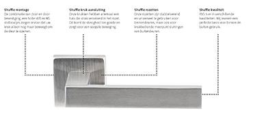 Shuffel deurkrukken montage